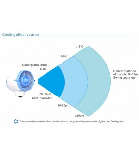 Commercial High Pressure Mist Fan